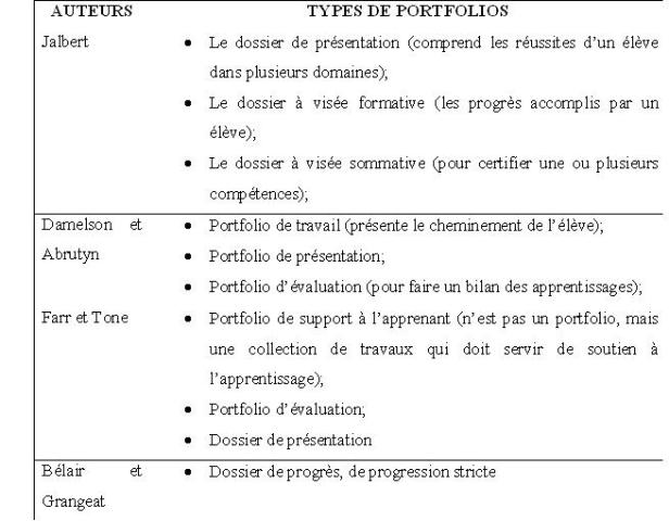 Les techniques alternatives d evaluation Le portfolio